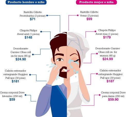 comparativa pink tax hombres y mujeres
